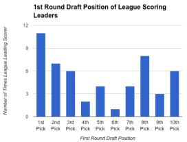 where you draft